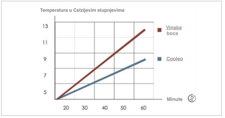 cooleo-graf