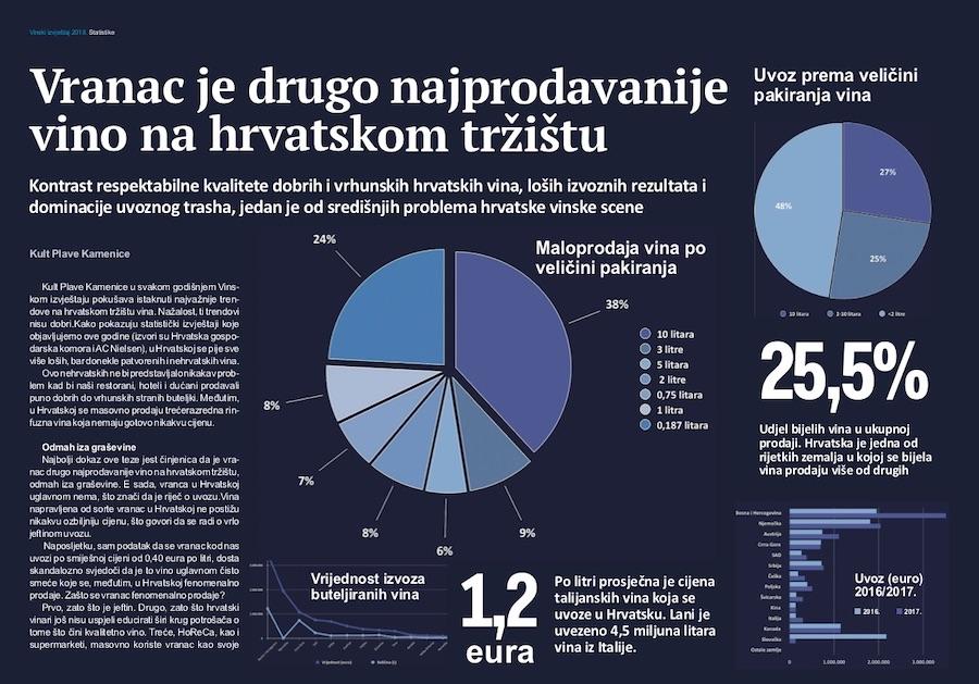 statistike-vinski-izvjestaj