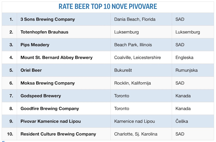rate-beer-nove-pivovare-2018