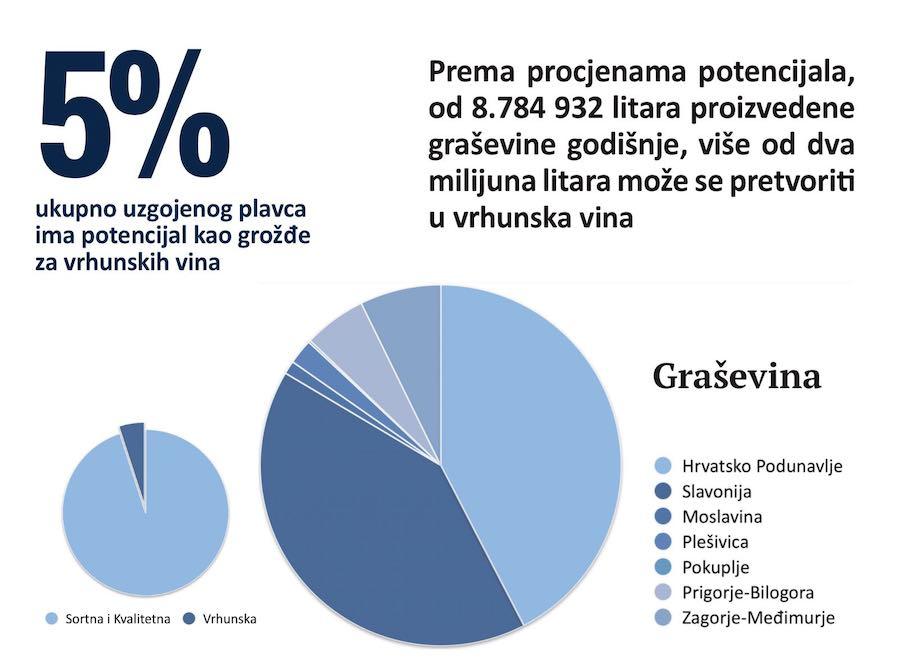 statistike-grasevina