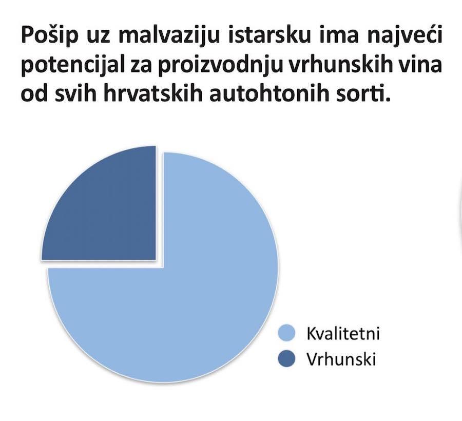 statistike-posip-malvazija